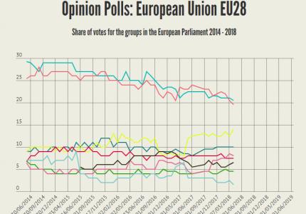 Οι Σοσιαλδημοκράτες χωρίς ελπίδα για την ηγεσία της Κομισιόν μετά το Brexit
