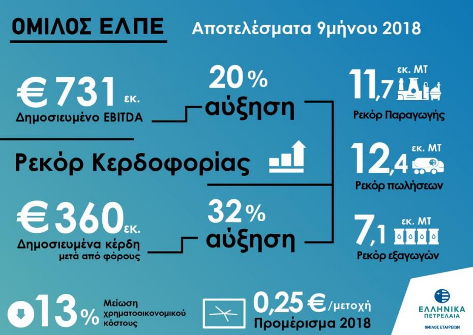 Κερδοφορία ρεκόρ για τα ΕΛΠΕ στο 9μηνο