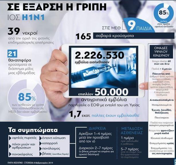 Εποχική Γρίπη: Στα 21 τα θύματα μέσα σε μόλις μία εβδομάδα