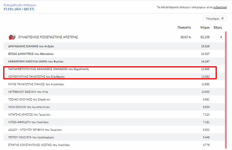 Στις 2 (!) ψήφους η διαφορά Παπαχριστόπουλου με Κουρουμπλή