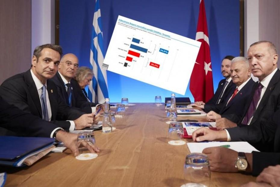 Ξανά ανησυχίες για τα ελληνοτουρκικά, σε νέα δημοσκόπηση