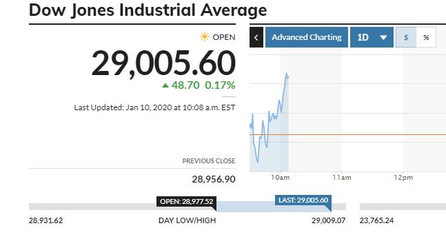 Για πρώτη φορά στην ιστορία ο Dow Jones πάνω από τις 29.000 μονάδες